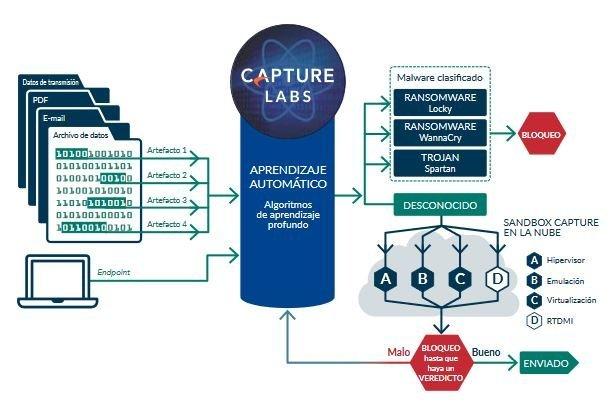 capture labs