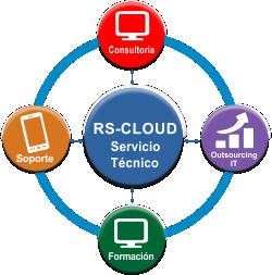 Servicios RS Cloud